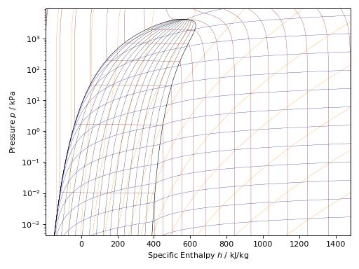 Python Plotting — CoolProp 6 3 0 documentation
