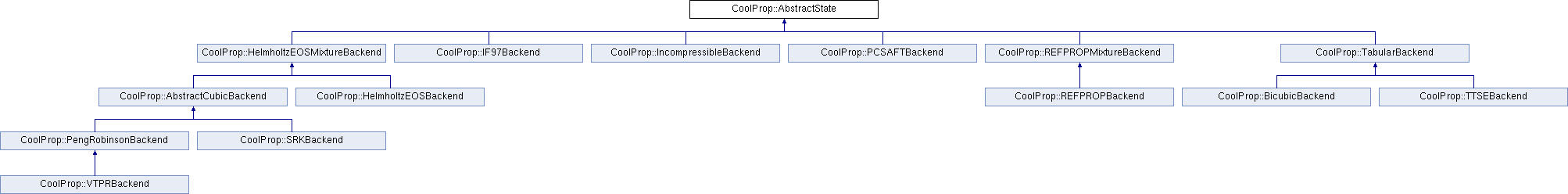 CoolProp: CoolProp::AbstractState Class Reference