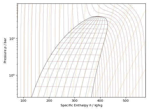 Python Plotting — CoolProp 6 3 1dev documentation